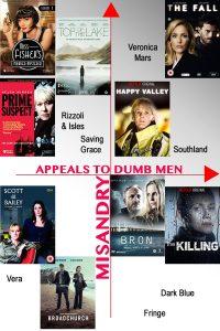 Men are dumb